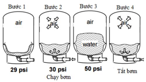 Tổng quan về bình tích áp – điều áp trong hệ thống bơm