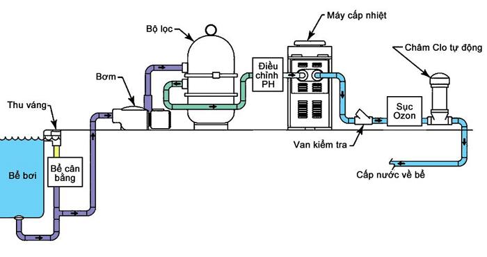 Tổng quan về máy bơm nước cho bể bơi