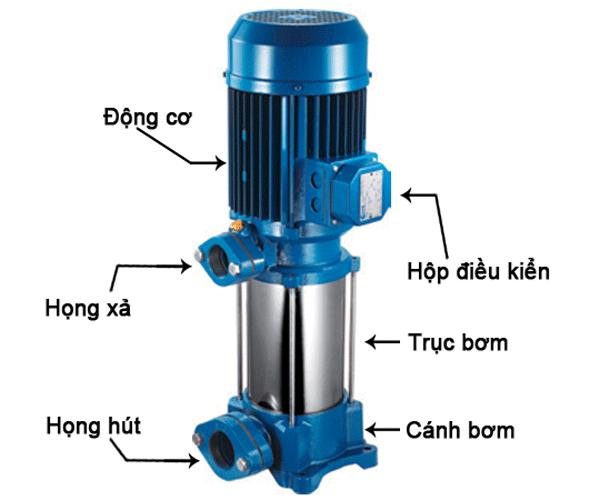 Về máy bơm nước dân dụng